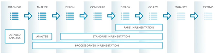 QUOODA Step Assured Implementation Methodology